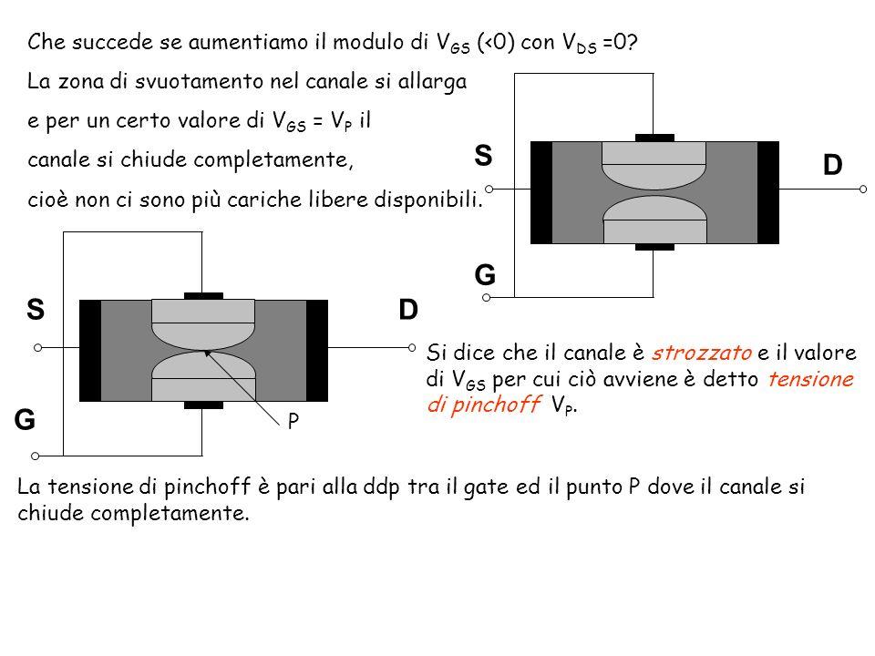 Che succede se aumentiamo il modulo di VGS (<0) con VDS =0