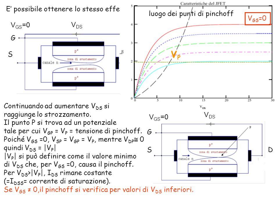 VP luogo dei punti di pinchoff VGS=0