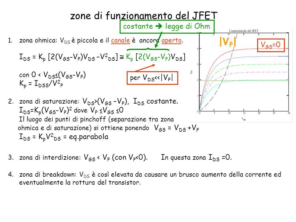 zone di funzionamento del JFET