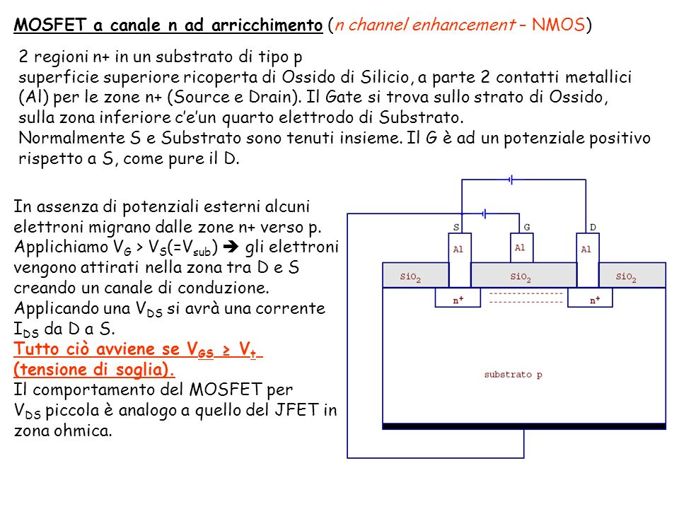 MOSFET a canale n ad arricchimento (n channel enhancement – NMOS)