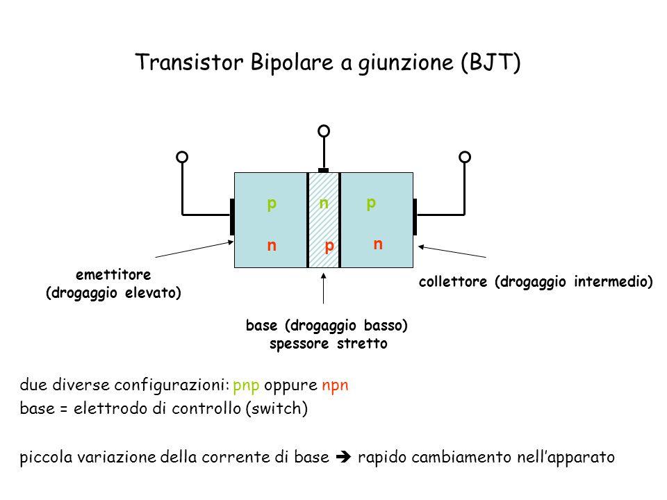 Transistor Bipolare a giunzione (BJT)