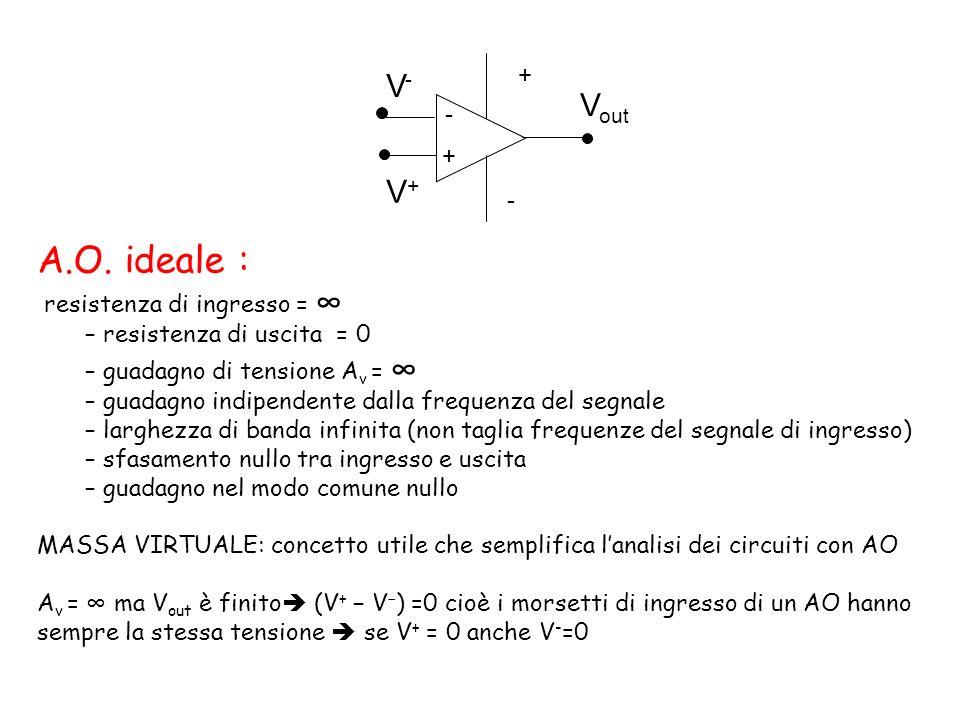A.O. ideale : V- Vout V+ + - resistenza di ingresso = ∞