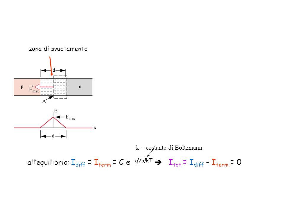 k = costante di Boltzmann