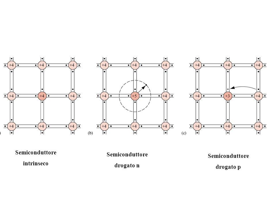 Semiconduttore intrinseco Semiconduttore drogato n Semiconduttore drogato p