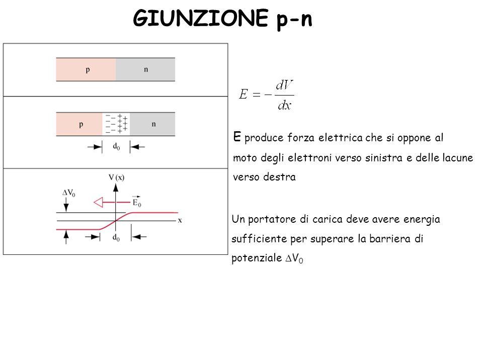 GIUNZIONE p-n E produce forza elettrica che si oppone al