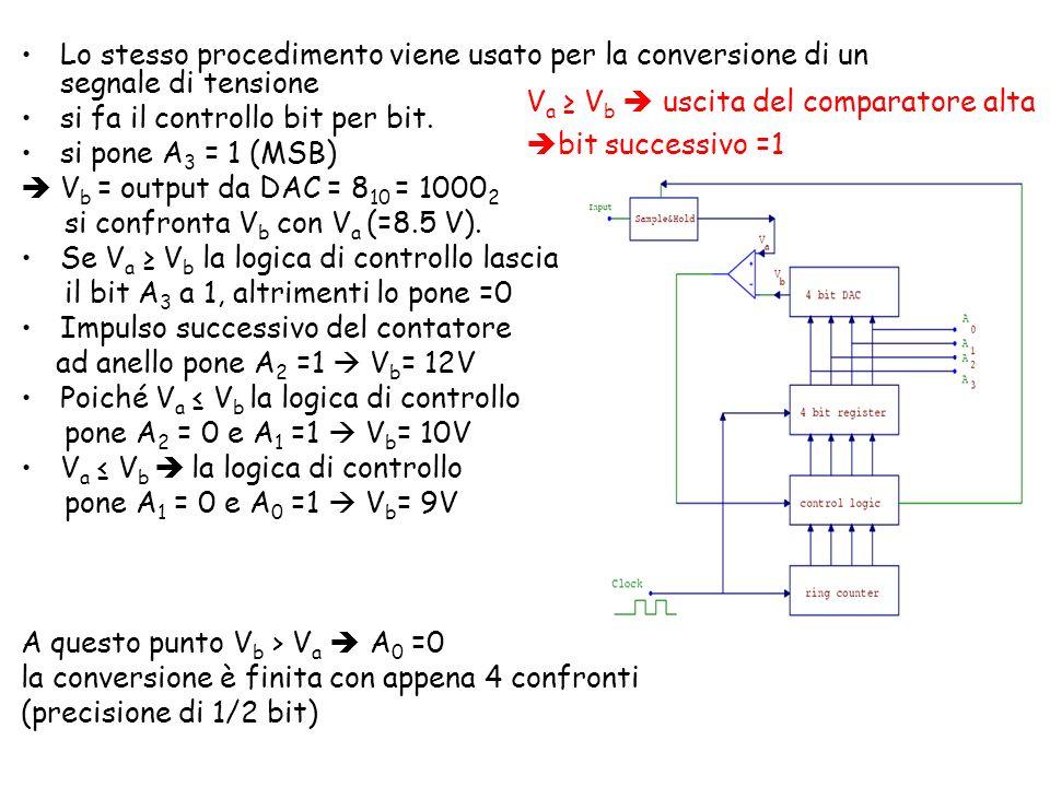 Lo stesso procedimento viene usato per la conversione di un segnale di tensione