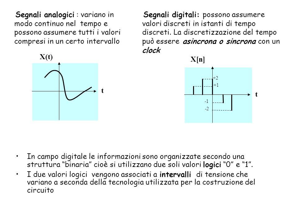 Segnali analogici : variano in modo continuo nel tempo e possono assumere tutti i valori compresi in un certo intervallo
