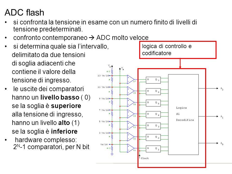 ADC flashsi confronta la tensione in esame con un numero finito di livelli di tensione predeterminati.