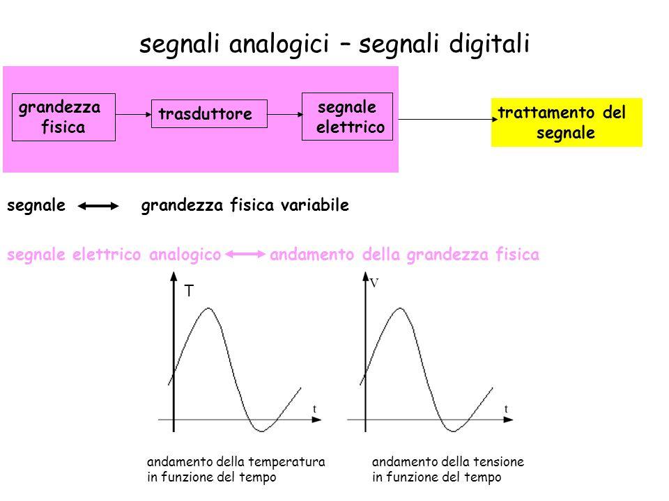 segnali analogici – segnali digitali