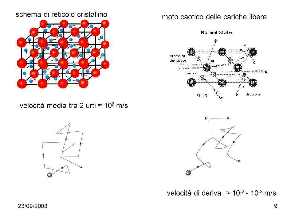 schema di reticolo cristallino moto caotico delle cariche libere