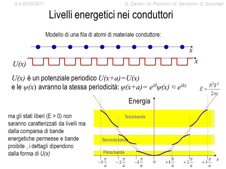 Livelli energetici nei conduttori
