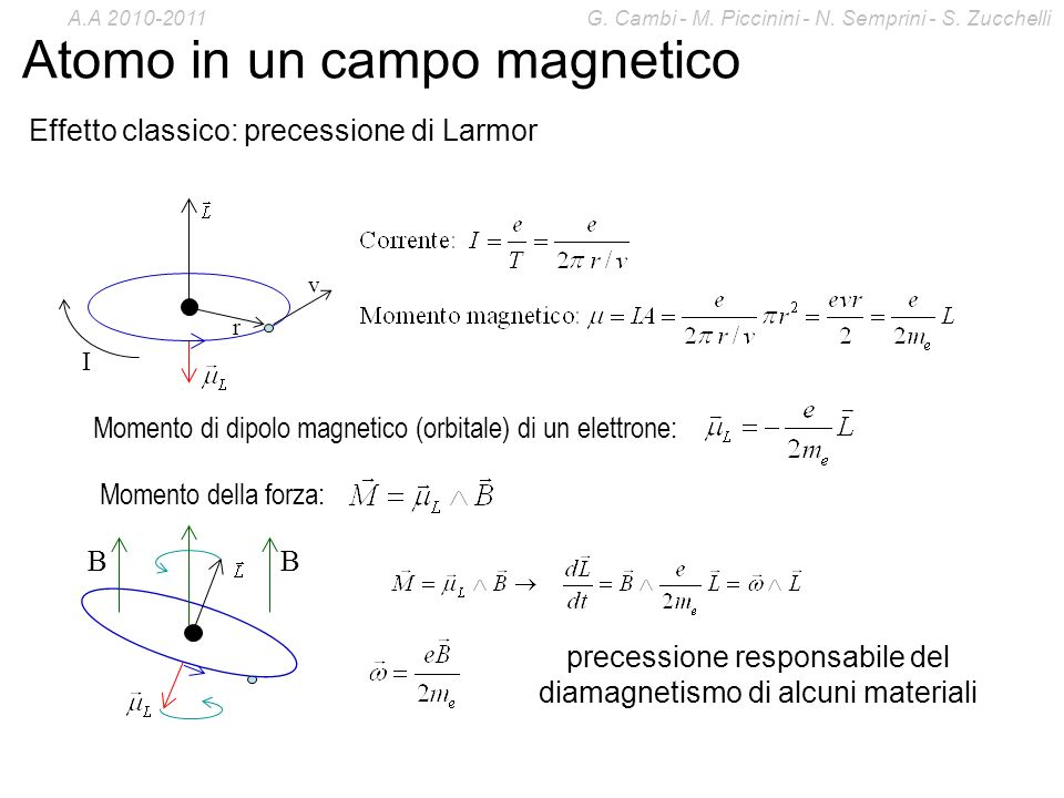 Atomo in un campo magnetico