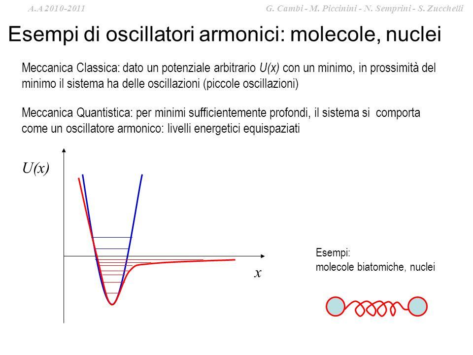 Esempi di oscillatori armonici: molecole, nuclei