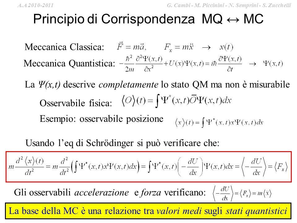 Principio di Corrispondenza MQ ↔ MC