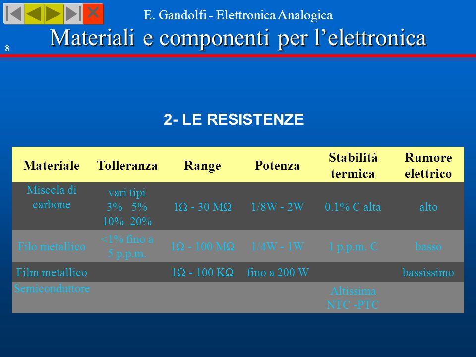 2- LE RESISTENZE Materiale Tolleranza Range Potenza Stabilità termica