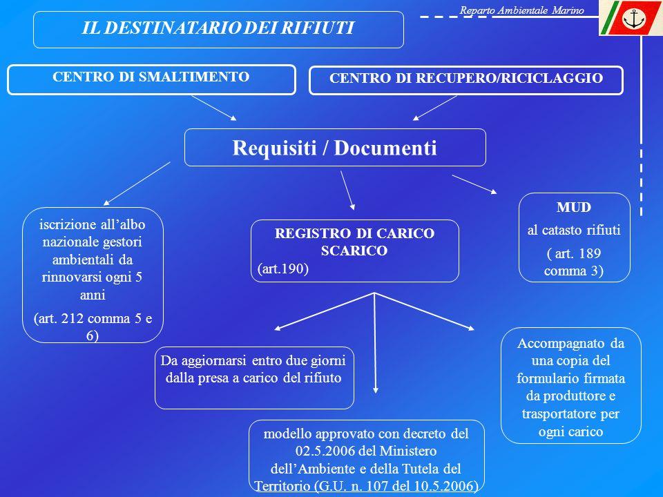 Requisiti / Documenti IL DESTINATARIO DEI RIFIUTI
