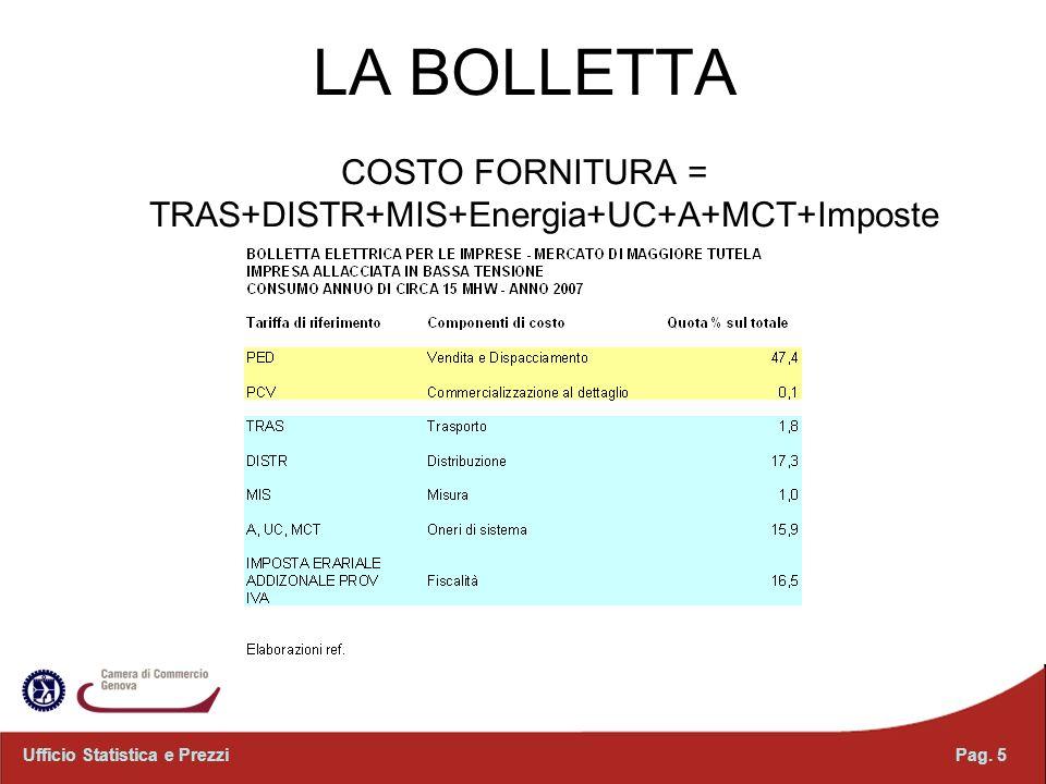 COSTO FORNITURA = TRAS+DISTR+MIS+Energia+UC+A+MCT+Imposte