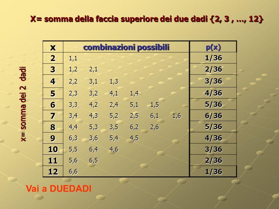 X= somma della faccia superiore dei due dadi {2, 3 , …, 12}