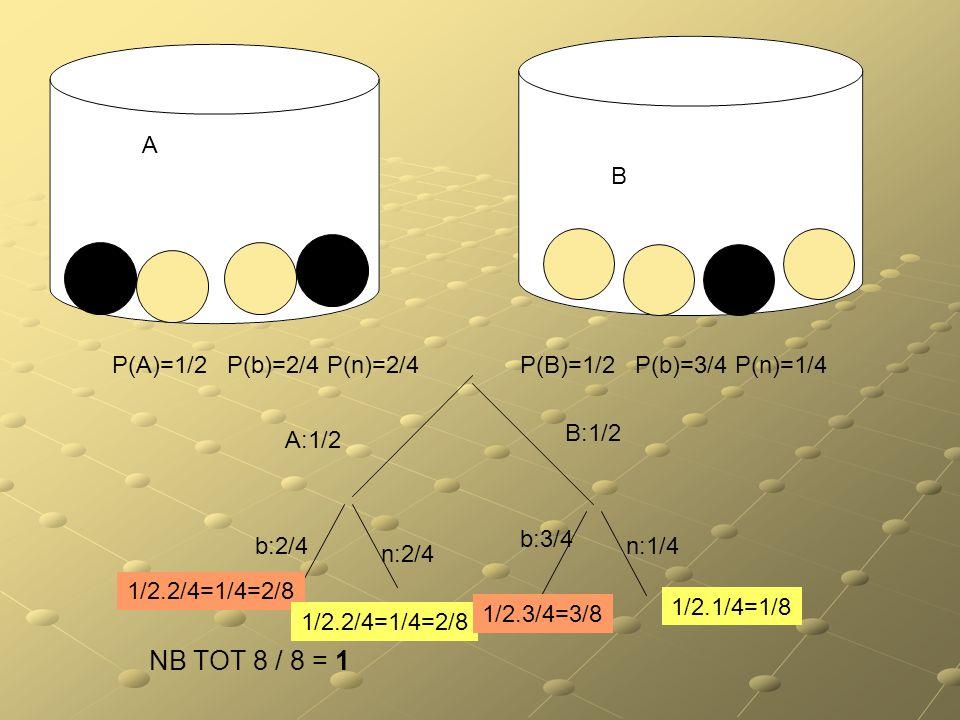 NB TOT 8 / 8 = 1 A B P(A)=1/2 P(b)=2/4 P(n)=2/4