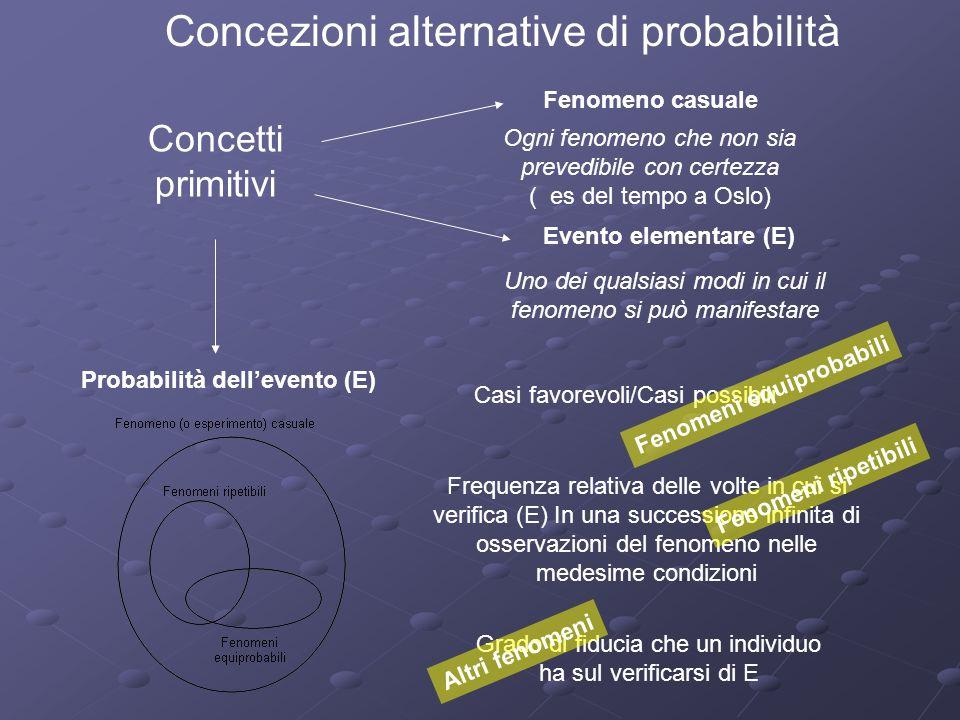 Concezioni alternative di probabilità