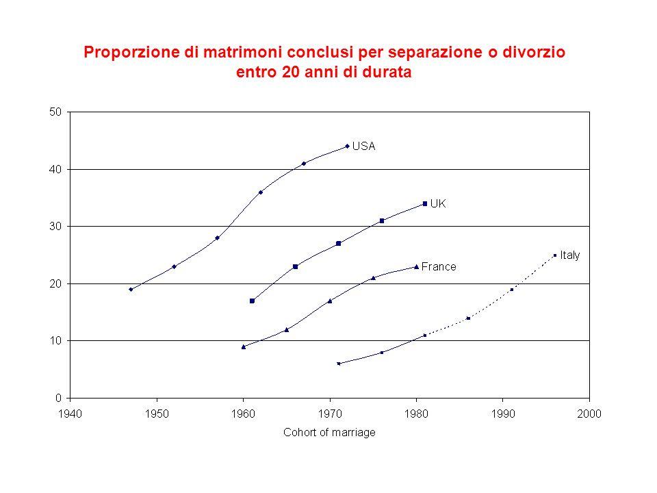 Proporzione di matrimoni conclusi per separazione o divorzio