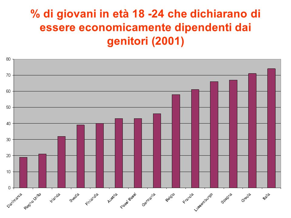 % di giovani in età 18 -24 che dichiarano di essere economicamente dipendenti dai genitori (2001)
