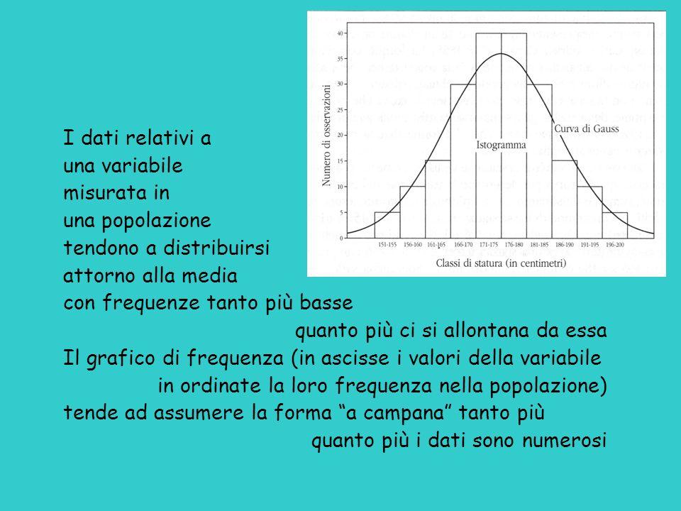 I dati relativi auna variabile. misurata in. una popolazione. tendono a distribuirsi. attorno alla media.