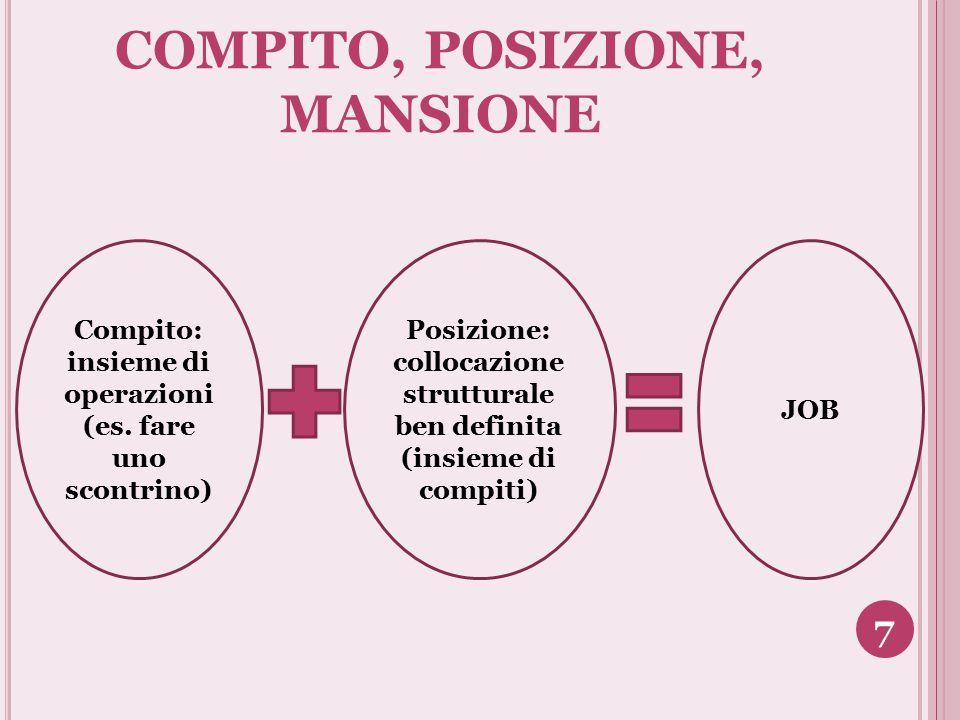 COMPITO, POSIZIONE, MANSIONE