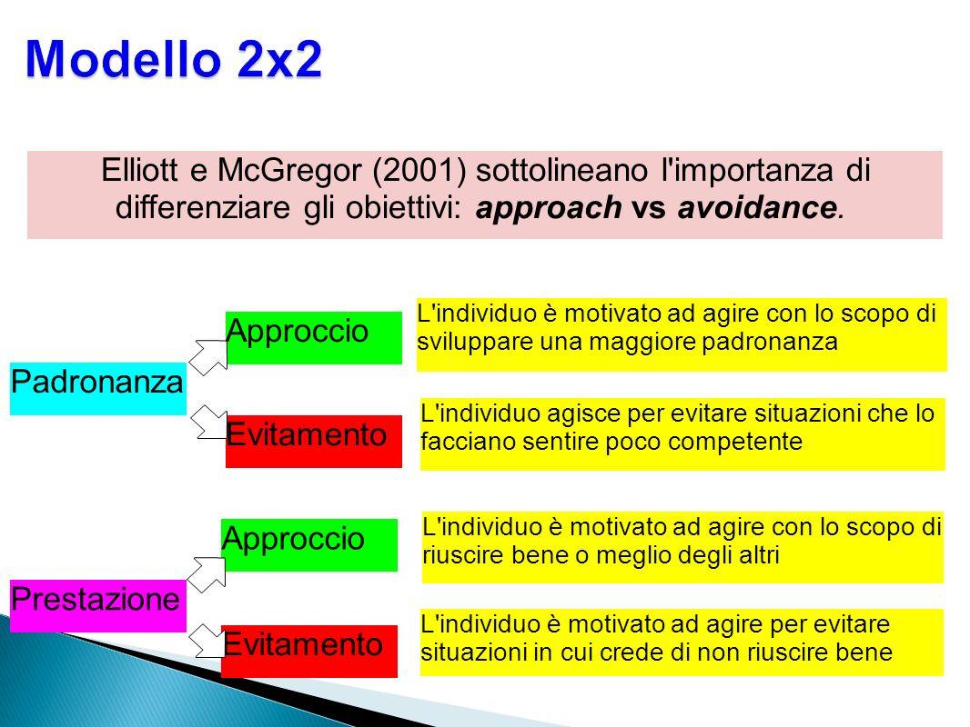 Modello 2x2Elliott e McGregor (2001) sottolineano l importanza di differenziare gli obiettivi: approach vs avoidance.