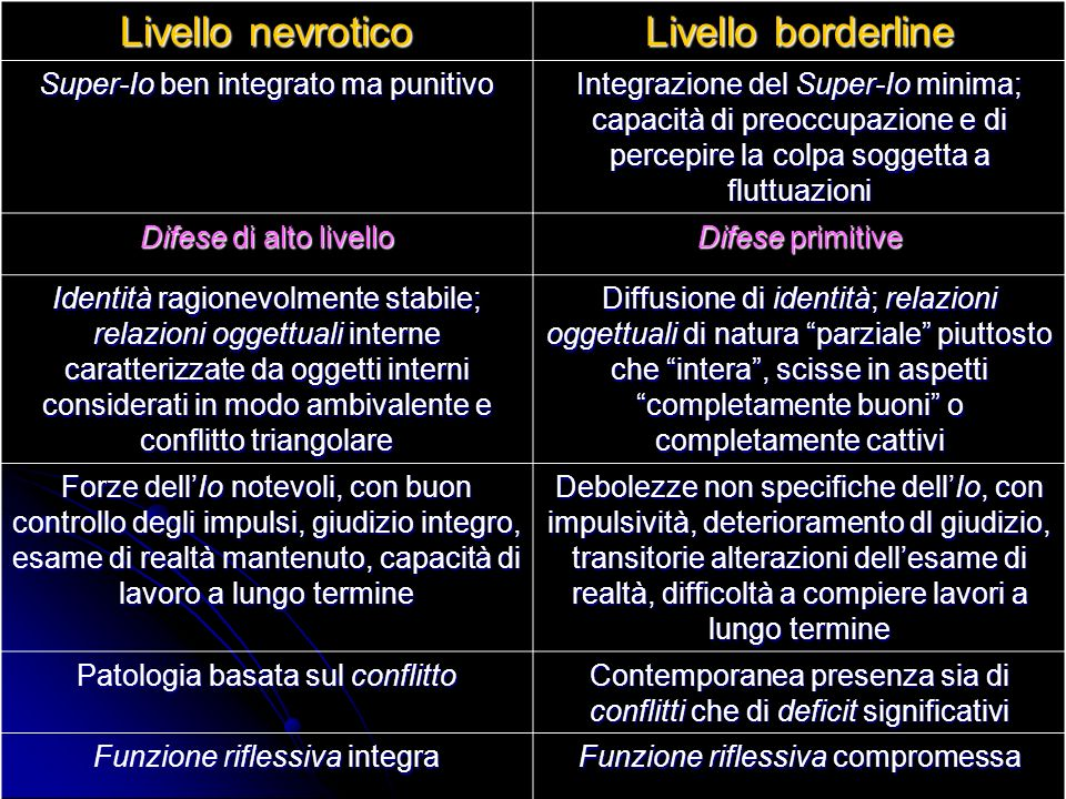 Livello nevrotico Livello borderline