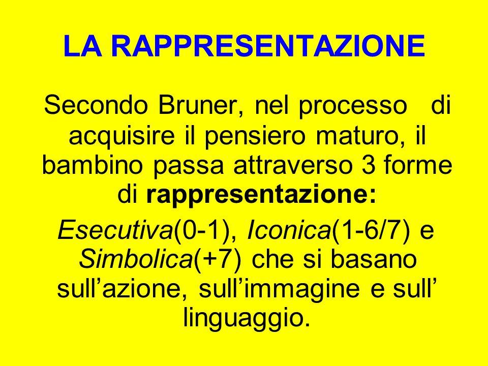 LA RAPPRESENTAZIONE Secondo Bruner, nel processo di acquisire il pensiero maturo, il bambino passa attraverso 3 forme di rappresentazione: