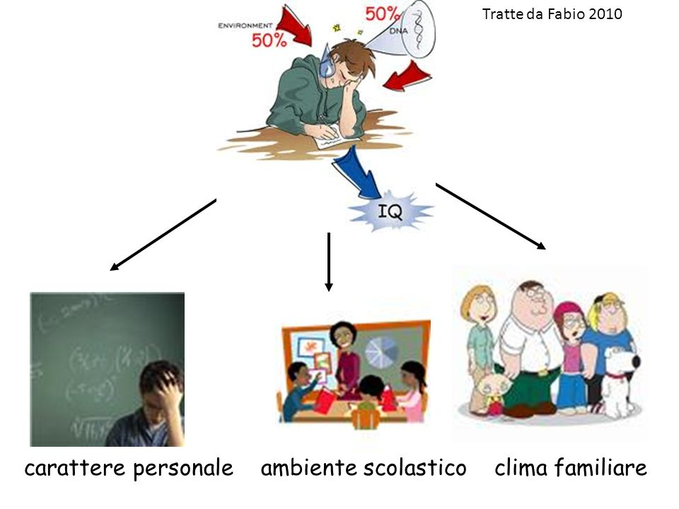 carattere personale ambiente scolastico clima familiare