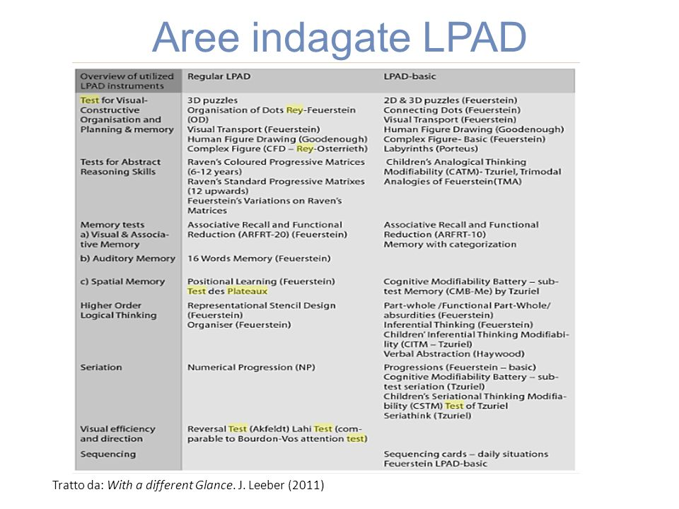 Aree indagate LPAD Tratto da: With a different Glance. J. Leeber (2011)