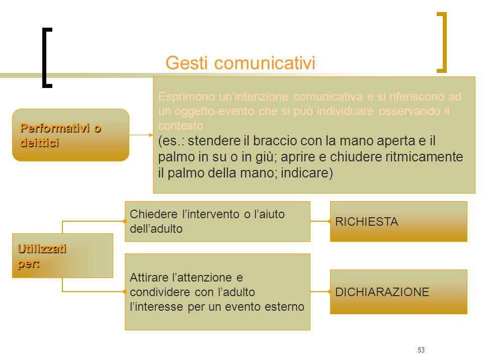 Gesti comunicativi Esprimono un'intenzione comunicativa e si riferiscono ad un oggetto-evento che si può individuare osservando il contesto.