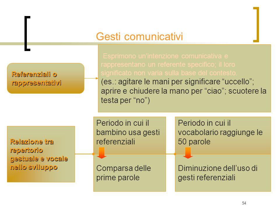Gesti comunicativi