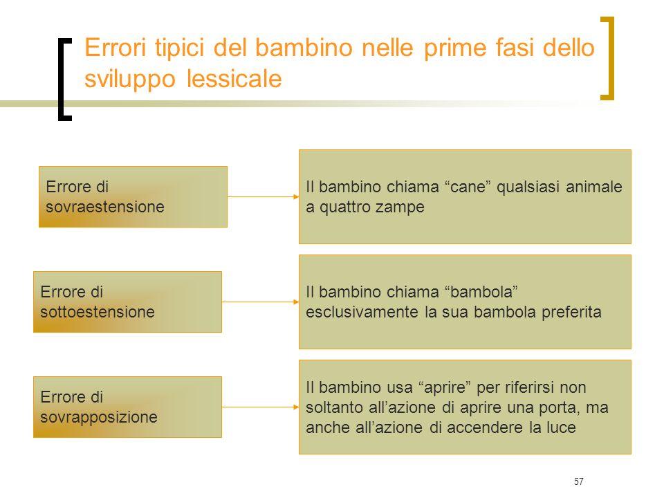 Errori tipici del bambino nelle prime fasi dello sviluppo lessicale