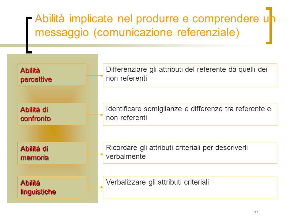 Abilità implicate nel produrre e comprendere un messaggio (comunicazione referenziale)