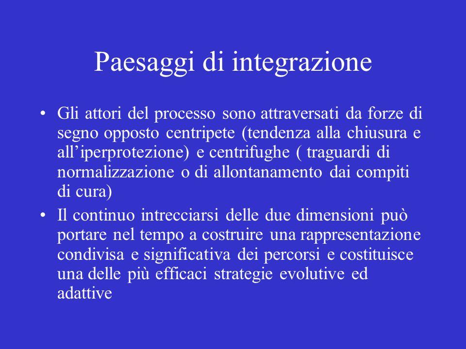 Paesaggi di integrazione