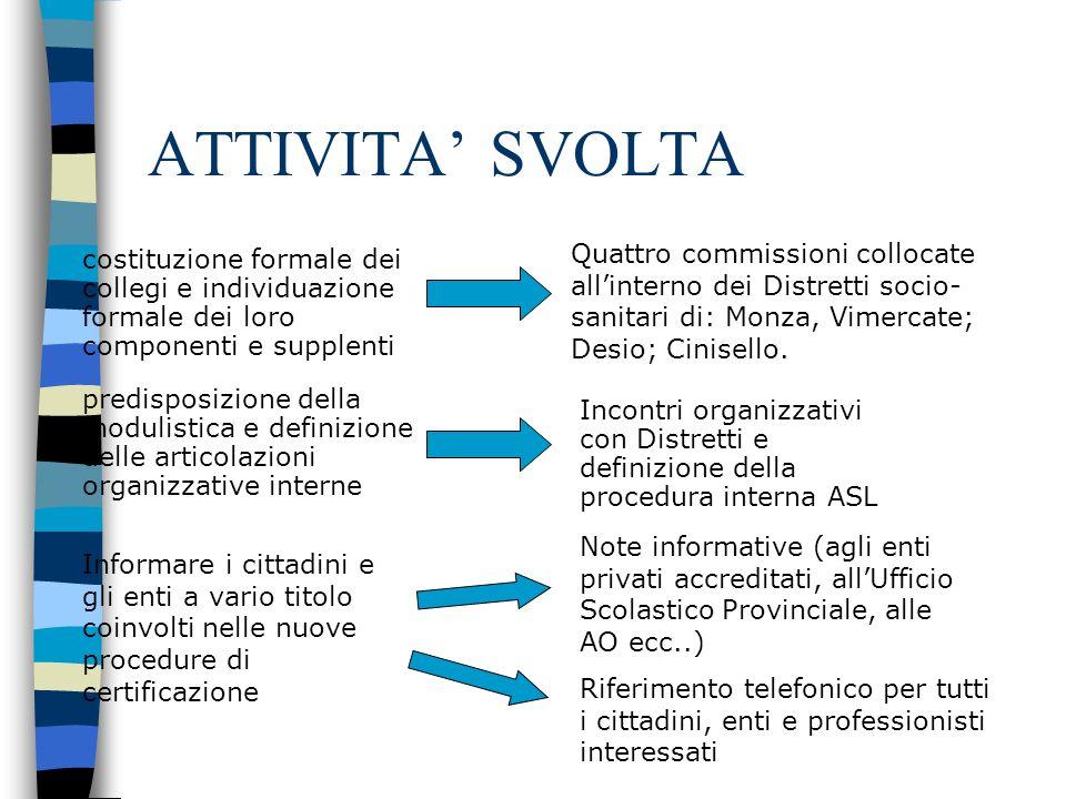 ATTIVITA' SVOLTA Quattro commissioni collocate all'interno dei Distretti socio-sanitari di: Monza, Vimercate; Desio; Cinisello.