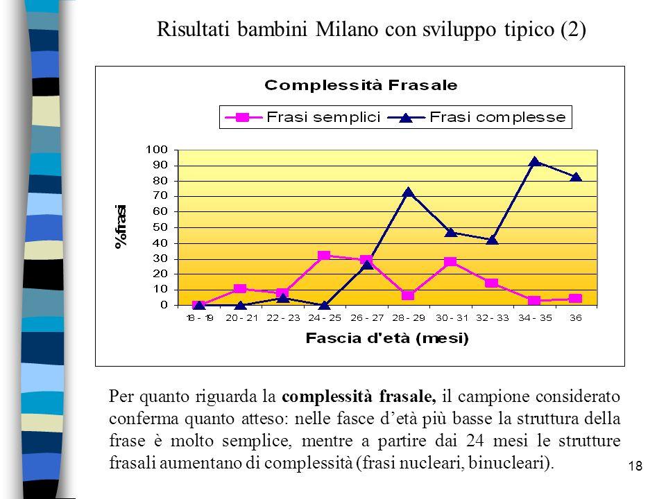 Risultati bambini Milano con sviluppo tipico (2)