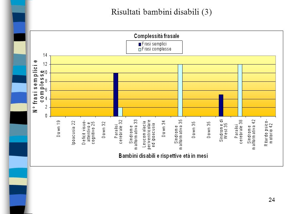 Risultati bambini disabili (3)