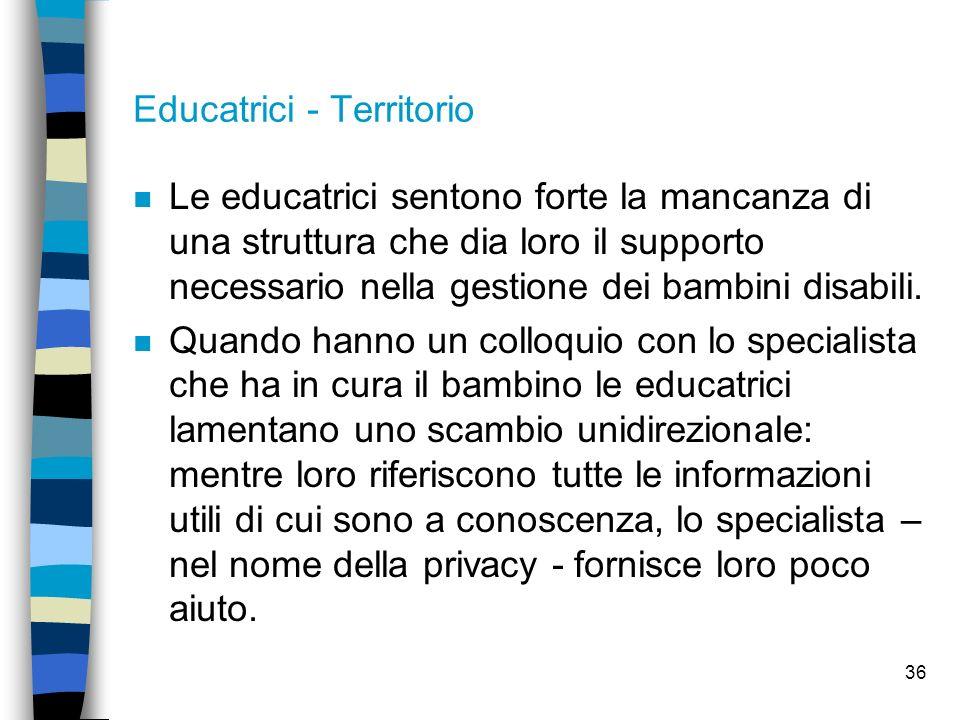 Educatrici - Territorio