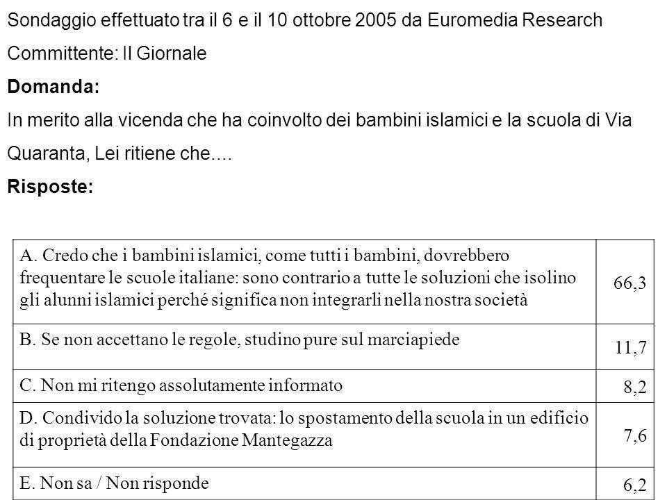 Sondaggio effettuato tra il 6 e il 10 ottobre 2005 da Euromedia Research