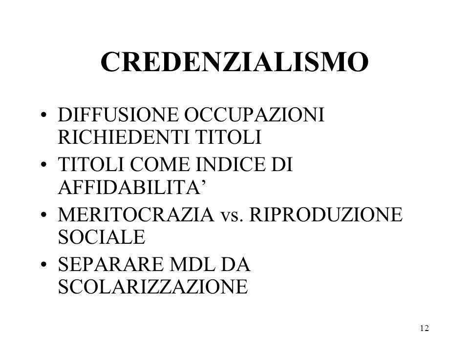 CREDENZIALISMO DIFFUSIONE OCCUPAZIONI RICHIEDENTI TITOLI