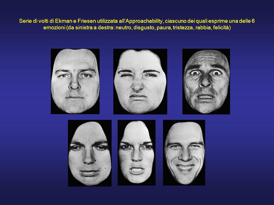 Serie di volti di Ekman e Friesen utilizzata all'Approachability, ciascuno dei quali esprime una delle 6 emozioni (da sinistra a destra: neutro, disgusto, paura, tristezza, rabbia, felicità)