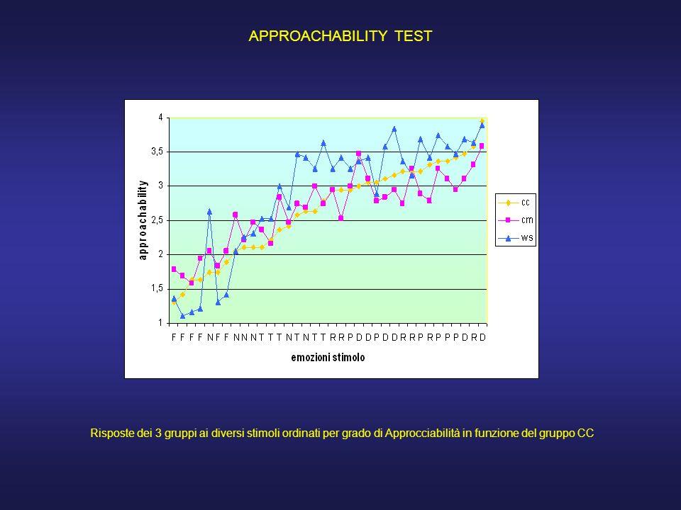 APPROACHABILITY TEST Risposte dei 3 gruppi ai diversi stimoli ordinati per grado di Approcciabilità in funzione del gruppo CC.