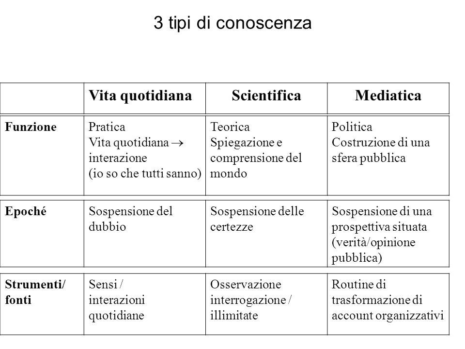 3 tipi di conoscenza Vita quotidiana Scientifica Mediatica Funzione