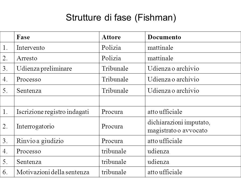 Strutture di fase (Fishman)