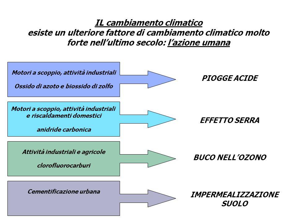 IL cambiamento climatico
