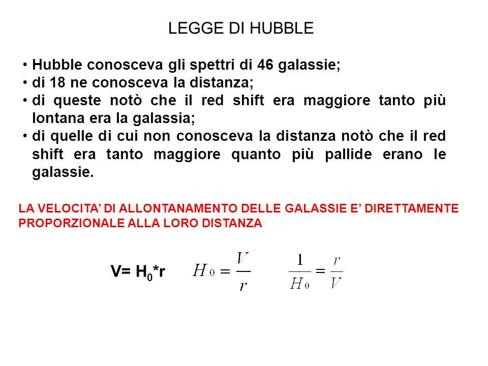 LEGGE DI HUBBLE V= H0*r Hubble conosceva gli spettri di 46 galassie;